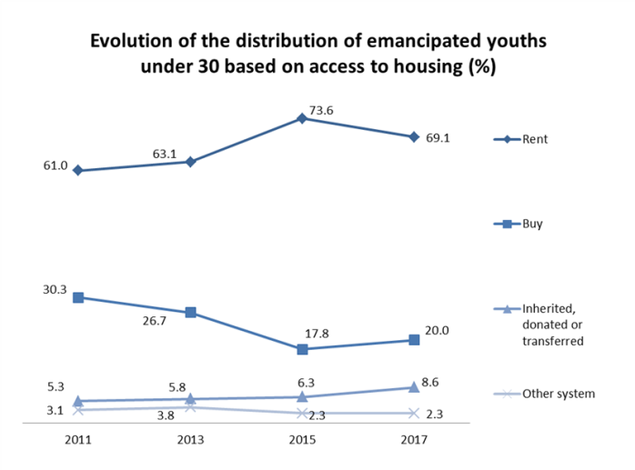 Evolution of the distribution of emancipated youths under 30 based on access to housing (%)