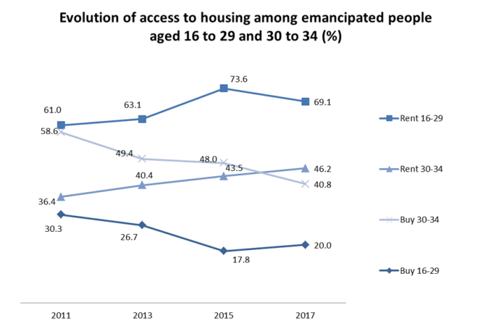 Evolution of access to housing among emancipated people aged 16 to 29 and 30 to 34 (%)