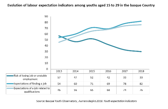 Evolution of labour expectation indicators among youths aged 15 to 29 in the basque Country