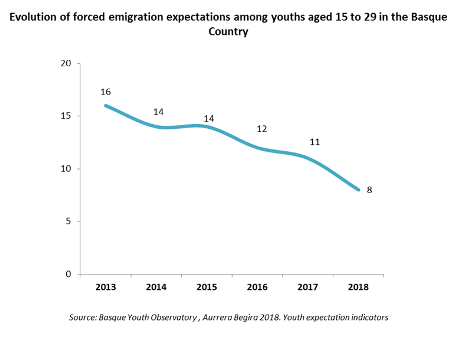 Evolution of forced emigration expectations among youths aged 15 to 29 in the Basque Country