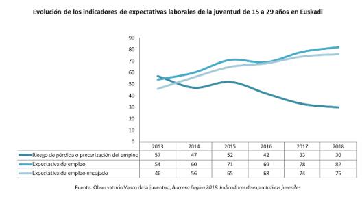 Evolución de los indicadores de expectativas laborales de la juventud de 15 a 29 años en Euskadi