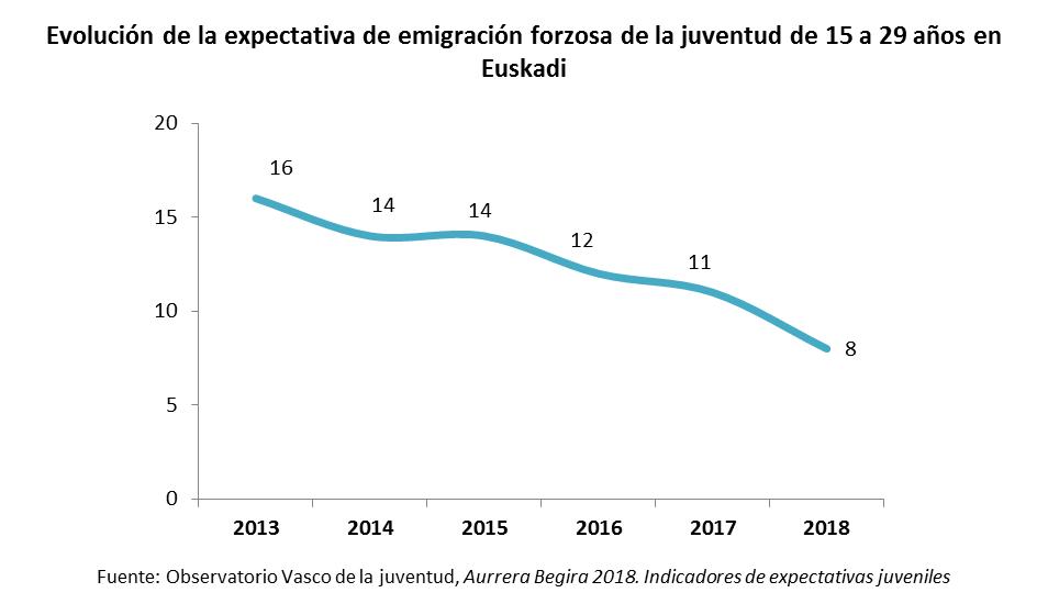 Evolución de la expectativa de emigracion forzosa de la juventud de 15 a 29 años en Euskadi
