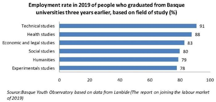 Employment rate in 2019 of people who graduated from Basque universities three years earlier, based on field of study (%)