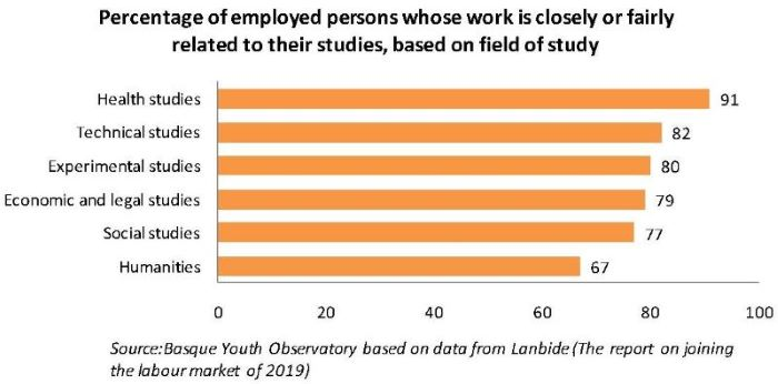 Percentage of employed persons whose work is closely or fairly related to their studies, based on field of study
