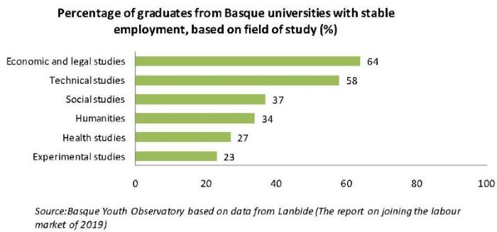 Percentage of graduates from Basque universities with stable employment, based on field of study (%)