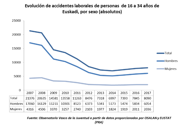 Evolución de accidentes laborales de personas  de 16 a 34 años de Euskadi, por sexo (absolutos)