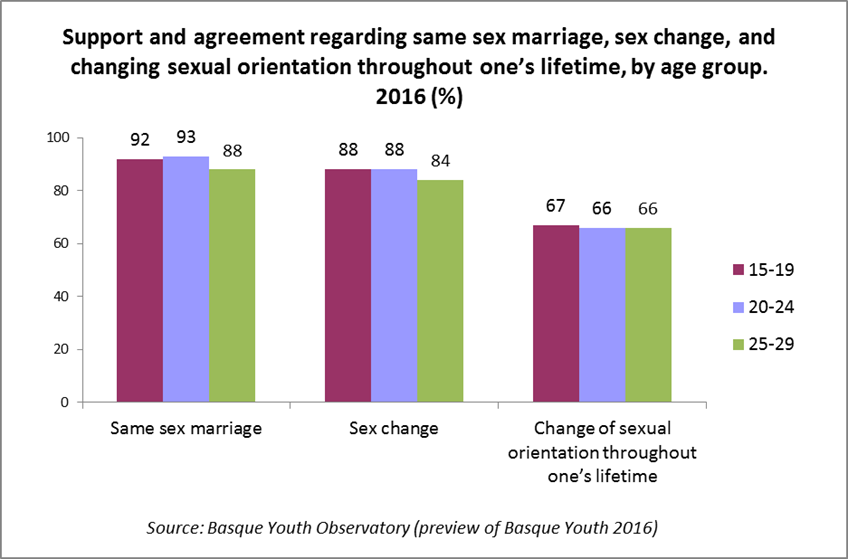 Can sexual orientation change with age