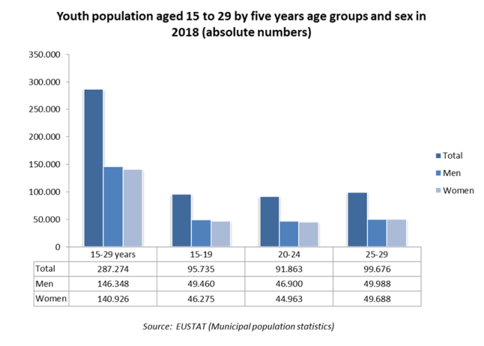 Youth population aged 15 to 29 by five years age groups and sex in 2018 (absolute numbers)