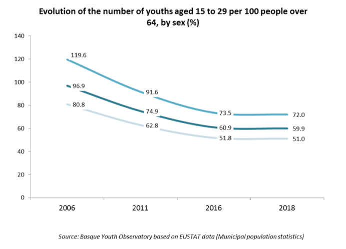 Evolution of the number of youths aged 15 to 29 per 100 people over 64, by sex (%)